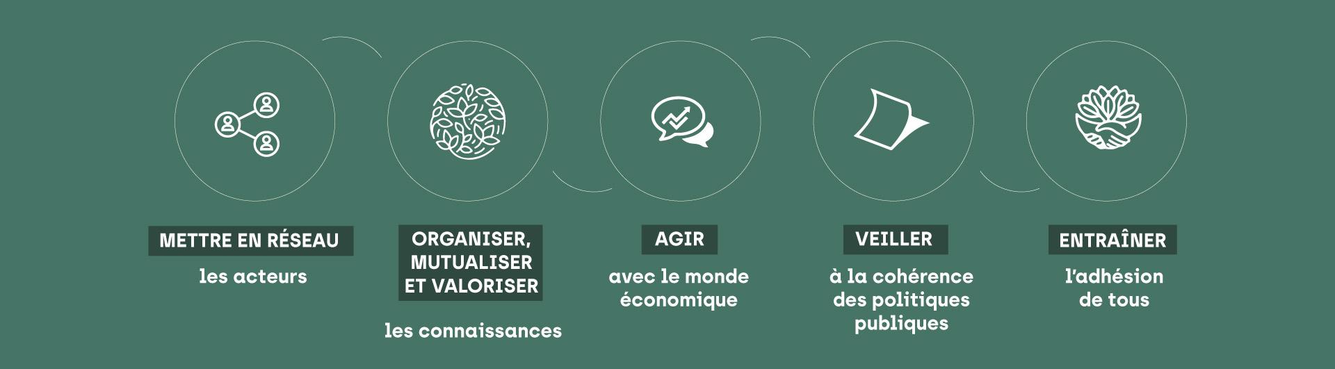 Les 5 missions : Mettre en réseau Organiser, mutualiser et valoriser Agir Veiller Entraîner